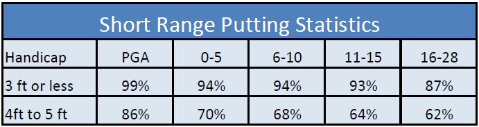 short game golf putting tips statistics pga players