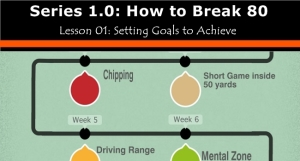how to break 80 lesson one