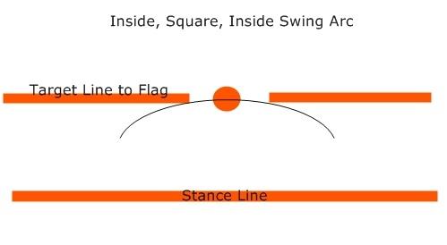 golf slice swing path