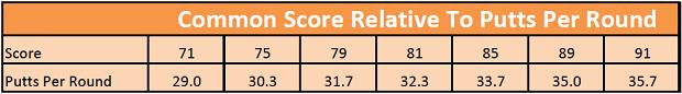 golf putting stats by handicap