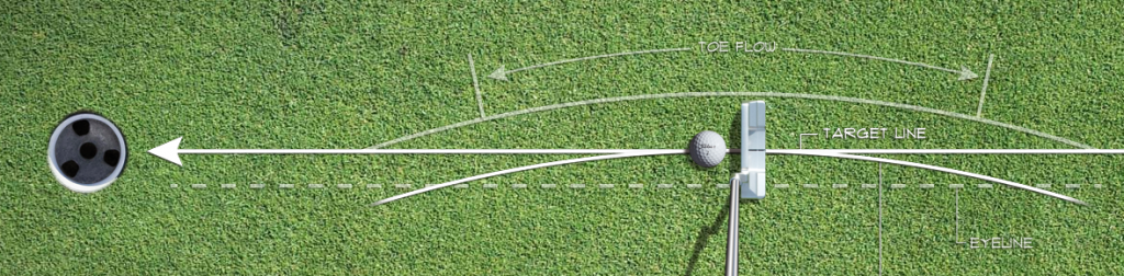 putter target line path
