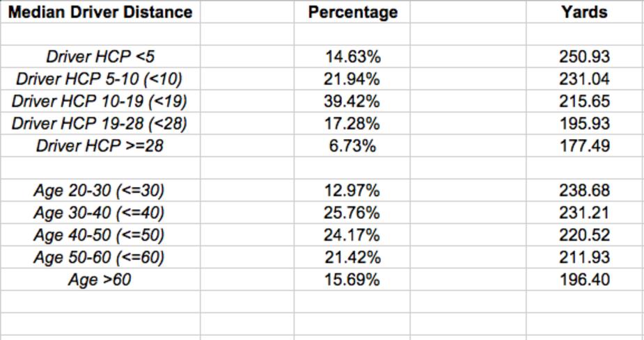 golf data driving distance