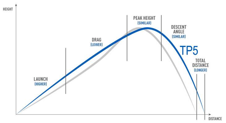 tp5 golf ball flight chart
