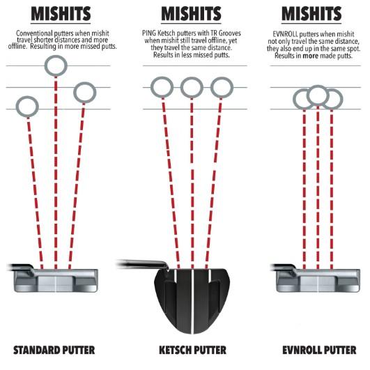 evnroll putter chart