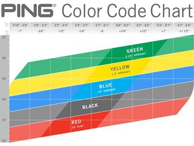 What Do Pings Dot Colors Mean Ping Color Codes Explained Golf